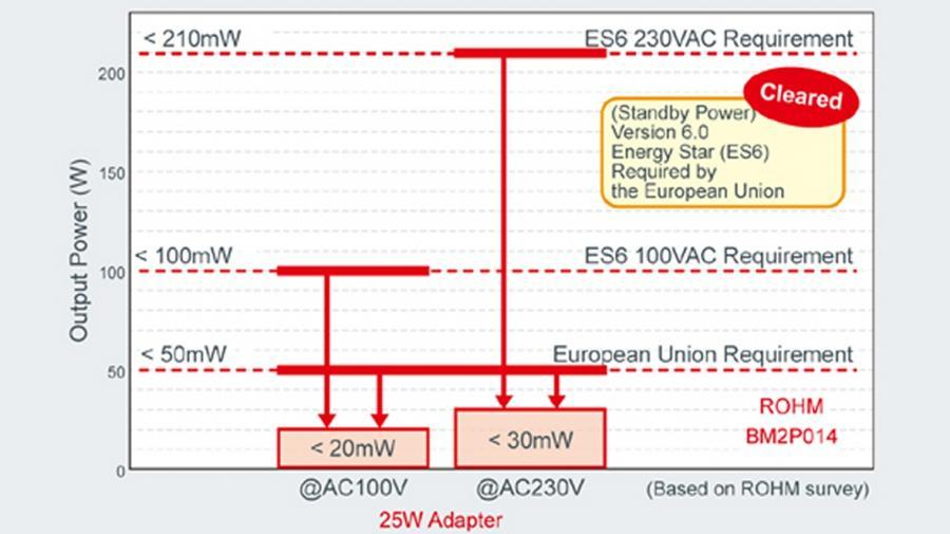 Die nach den Energy-Star-Verordnungen für 25-W-Netzteile wird von den Bausteinen der BM2xxx/F-Serie deutlich unterboten.