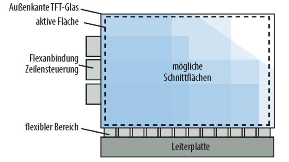 Die möglichen Positionen für Schnitte durch ein LCD liegen zwischen zwei Treibern.