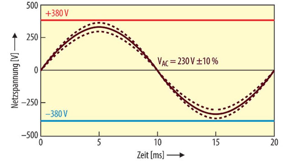 Bild 3. Vergleich sinusförmiger Netzspannungen und vorgeschlagene Gleichspannungsnennwerte.
