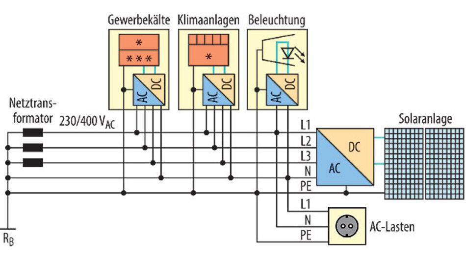 Bild 1. Stand der Technik zur Verteilung elektrischer Energie in kommerziell genutzten Gebäuden.