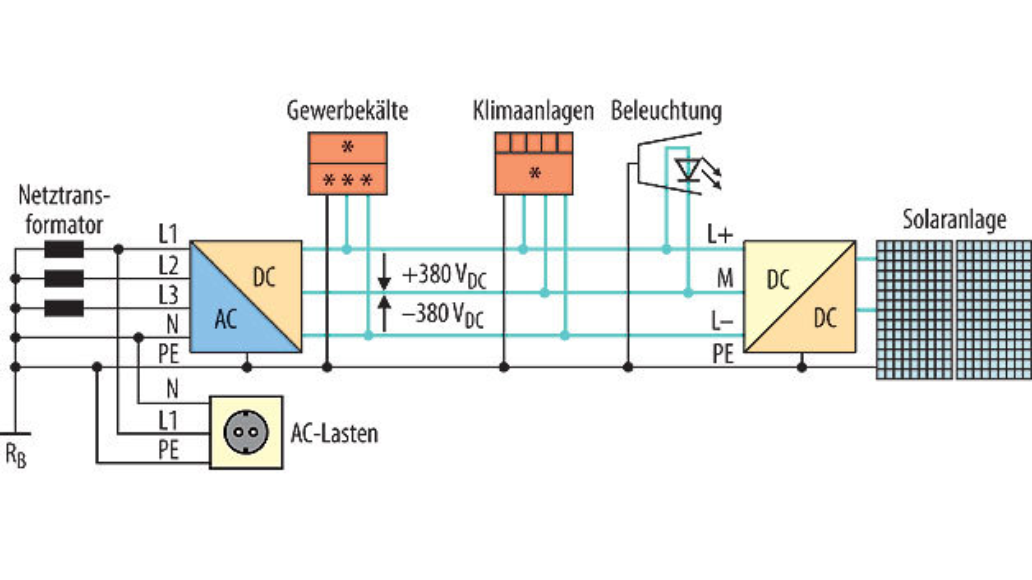 Bild 2. Hocheffiziente, innovative Architektur zur Verteilung elektrischer Energie in Gebäuden.