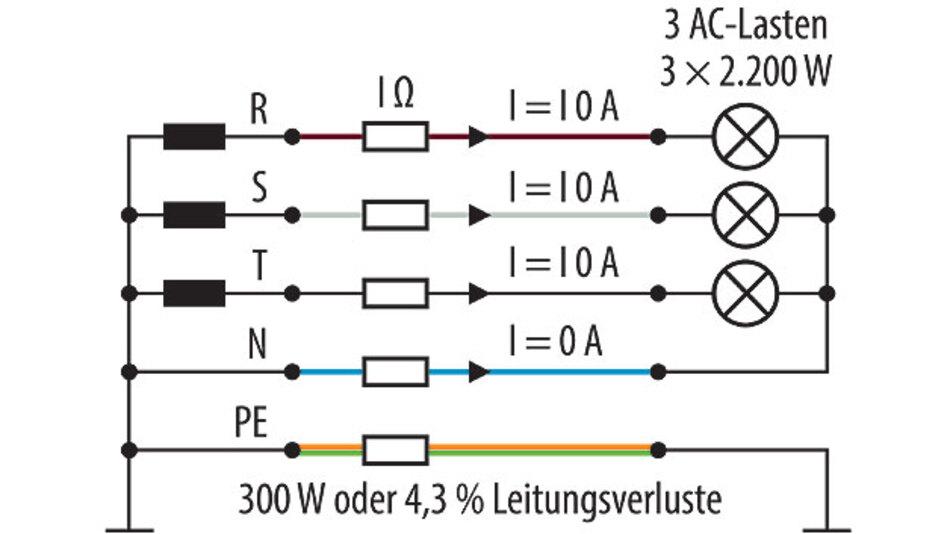 Bild 4. Beispiel für Verluste in einem 400-V-Drehstromkabel.