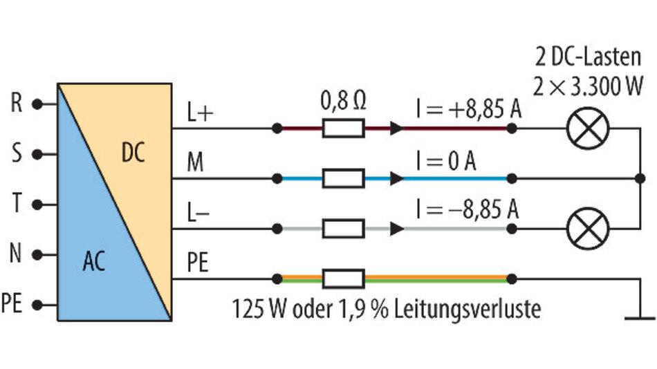 Bild 5. Beispiel für Verluste in einem ±380-V-Gleichstromkabel.