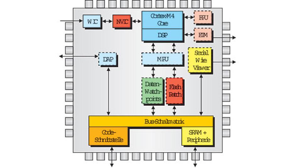 Bild 1. Der ARM Cortex-M4 ist ein moderner 32-bit-Mikrocontroller-Core mir DSP-Instruktionen.