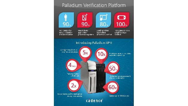 Palladium XP II Verifikationsplattform