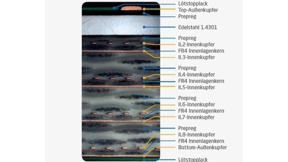 Bei einem Spezialbau, den LeitOn zuletzt für PCB-Systems fertigte, wurde die 9-Lagen Multilayer-Platine mit 0,3 mm Edelstahl zur Außenlage verpresst, um eine bessere Abschirmung gegen elektromagnetische Einflüsse zu erzielen.
