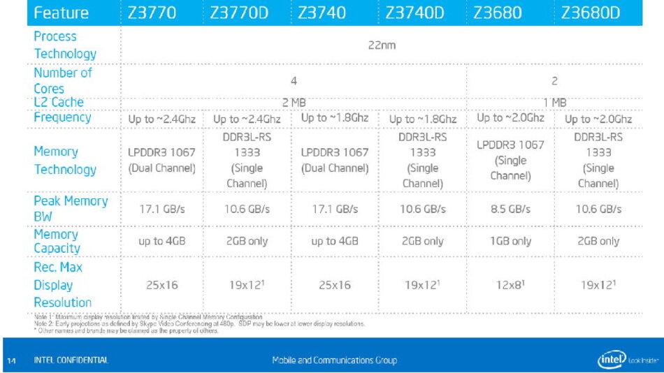 In diesen vorerst 6 Ausführungen kommen Intels BayTrail-SoCs auf den Markt.