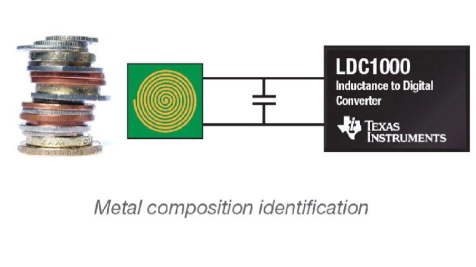 Münzen-Analyse mit LDC.