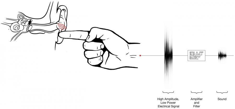 »Ishin-Den-Shin« erzeugt ein elektrostatisches Feld, das sich zur geräuschlosen Audioübertragung eignet.