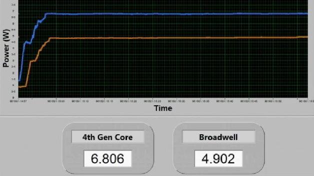 Eine Energiemessung zeigt den Vergleich der aktuellen 22-nm-Chips (Haswell) mit der zukünftigen 14-nm-Generation (Broadwell).