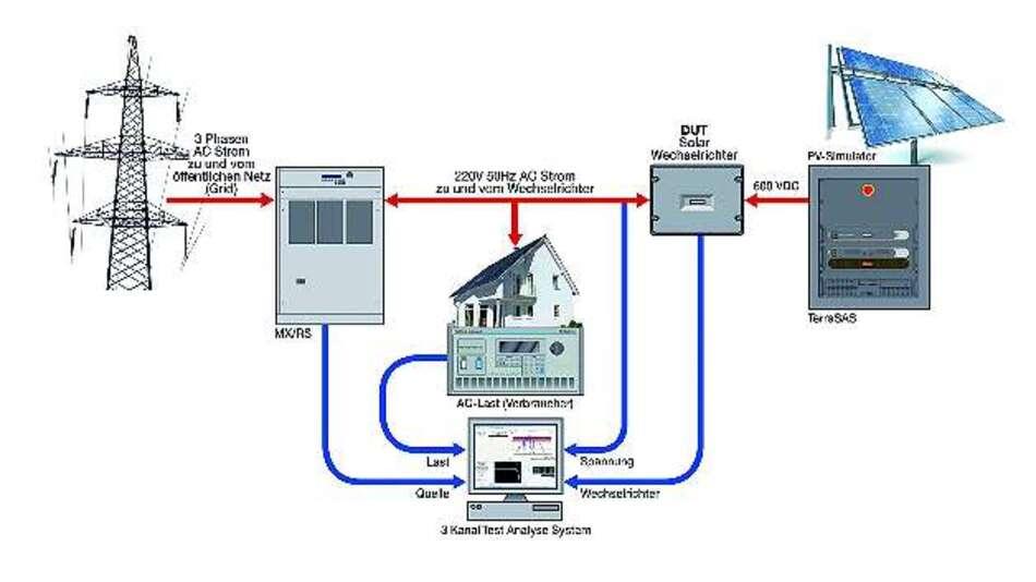 Bild 1: Wechselrichter-Testaufbau für die Darstellung des regenerativen Betriebes der AC-Quelle