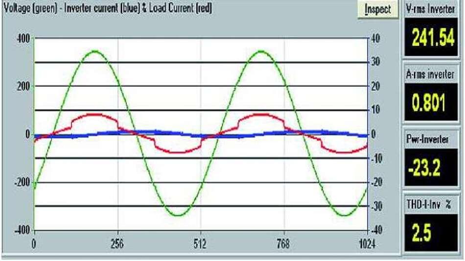 Bild 2: Der Wechselrichter speist 0,8A mit einem Phasenwinkel von etwa 90° ein, was in einer Verbrauchsleistung von -23W resultiert und womit dann 23W geliefert werden