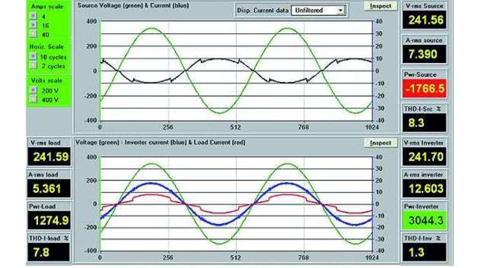 Bild 3: Der Wechselrichter ist »online« mit 3044,3W und liefert 1765,5W an die MX-Quelle.