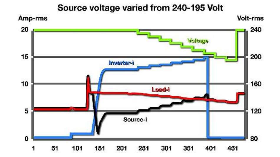 Bild 4: Stromfluss in Abhängigkeit von den ent-sprechend der Transienten-Liste ausgeführten Spannungsschritten