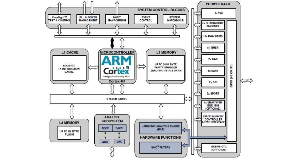 Blockdiagramm des ADSP-CM40x. Es handelt sich um ein System-in-Package mit 2 Dies, einer mit Digital-Funktionen, der andere mit der Analogtechnik.