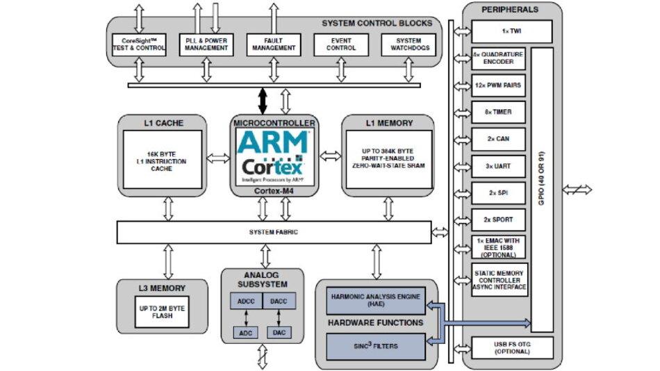 Zwei Dies in einem Package: Analog/Mixed-Signal-Controller soll neue ...