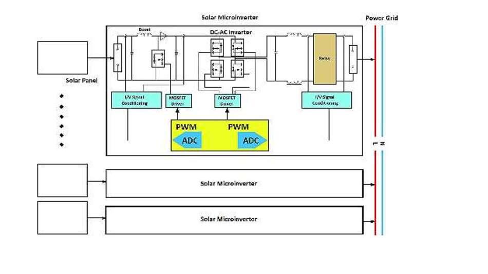 Bild 1: Blockdiagramm eines Solar-Mikrowechselrichters