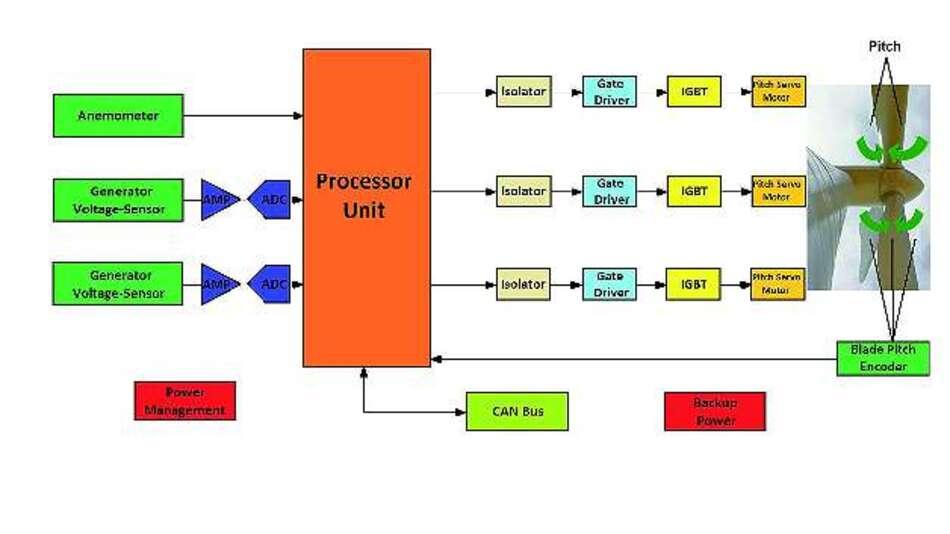 Bild 2: Blockdiagramm eines Rotorblatt-Verstellsystems