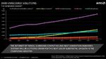 AMD stellt Embedded-Roadmap für 2014 vor