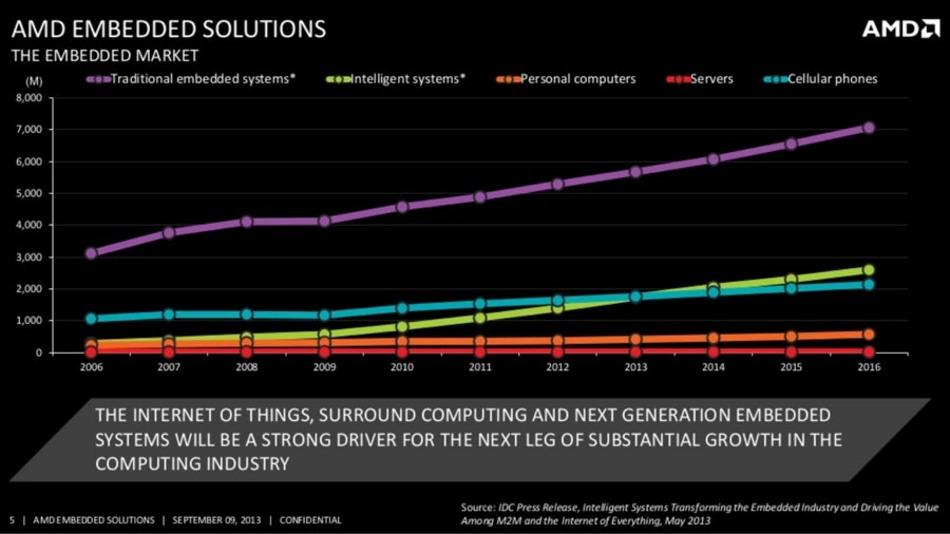 AMD hat im Embedded-Markt eine lohnende Nische entdeckt.