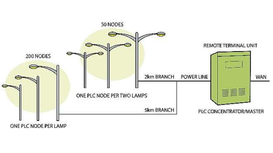 Bild 3: Beispiel eines kommunalen Straßenbeleuchtungsnetzwerks auf PLC-Basis