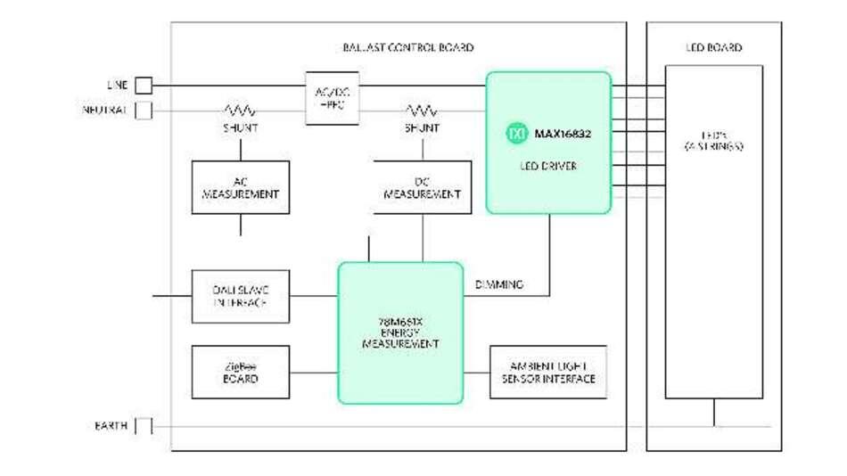 Bild 4: Referenzdesign für ein komplettes intelligentes LED-Beleuchtungssystem mit Energiemessung, Umgebungslichterfassung und Kommunikation