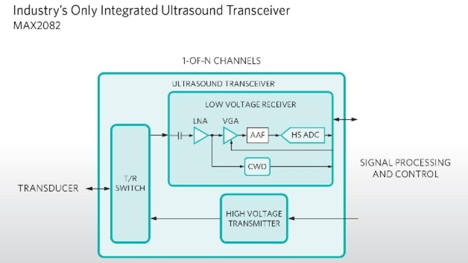 Blockschaltbild des Ultraschall-Transceivers MAX2082