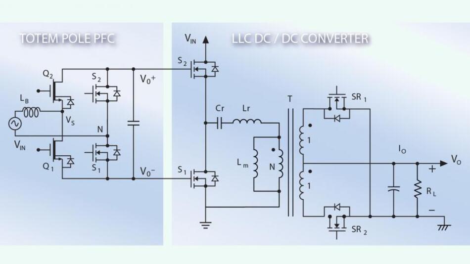 Das Netzteil verwendet die 600-V-HEMT in »GaN auf Silzium«-Technologie; es besteht aus einer Kombination von Gegentakt-Leistungsfaktorkorrekturstufe und einen LLC-Wandler.