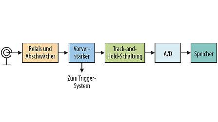 Bild 1. Konventioneller analog-digitaler Aufzeichnungskanal.