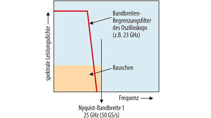 Bild 2. Spektrale Rauschleistungsdichte (PSD) über der Frequenz.