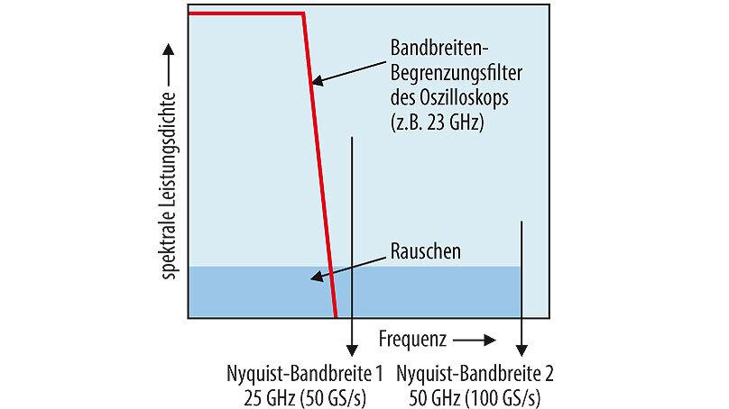 Bild 4. Erweiterung der Nyquist-Bandbreite als Folge des Time Interleaving.