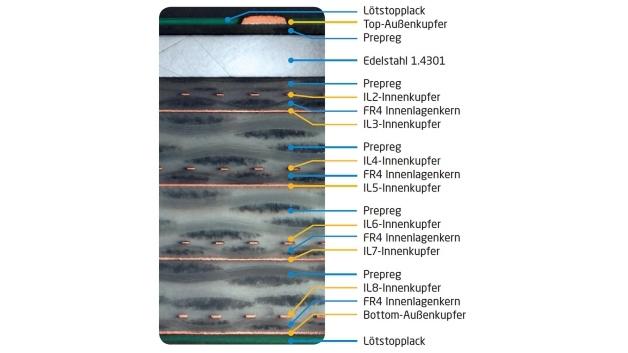 Bei einem Spezialbau wurde die 9-Lagen-Multilayer-Platine mit 0,3 mm Edelstahl zur Außenlage verpresst, um eine bessere Abschirmung gegen elektromagnetische Einflüsse zu erzielen.