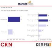 Channeltracks 2013 Kundenbranche