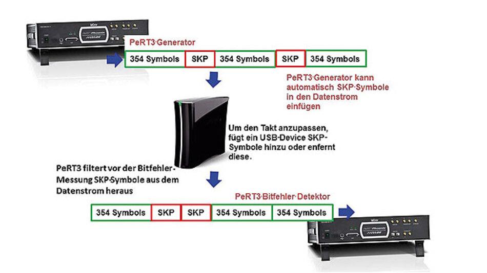Bild 1. Prinzipieller Prozess der USB-3.0-Kommunikation.  Sowohl der Host wie auch ein Device oder Gerät können SKP-Befehle einsetzen oder entfernen.