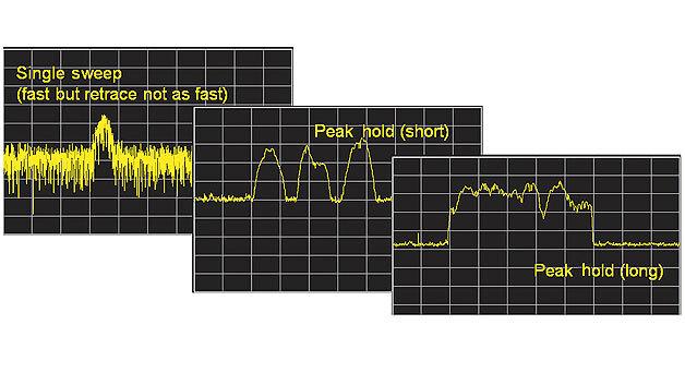 """Bild 1. Mehrere """"agile"""" Signale teilen sich ein 100-MHz-Frequenzband. Mit einem herkömmlichen Spektrumanalysator ist es schwierig, die Signale zu verfolgen, selbst wenn man Spitzenwertspeicherung über einen langen Zeitraum eingeschaltet hat"""