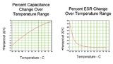 Typische Variation von ESR und Kapazität über der Temperatur bei einem Superkondensator.
