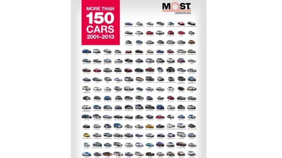 MOST setzt sich durch: 150 Fahrzeugmodelle sind mit dieser Technologie ausgestattet.