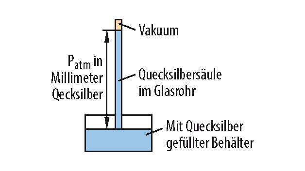 Bild 1. Die Quecksilbersäule in der Glasröhre fällt so weit ab, bis ihr Gewicht dem auf den offenen Behälter einwirkenden atmosphärischen Druck entspricht.