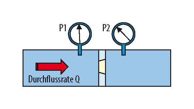 Bild 2. Bei der hier gezeigten Art des Durchflussmessers wird der Volumenstrom Q mit Hilfe einer einfachen Formel aus der Druckdifferenz ΔP hergeleitet.