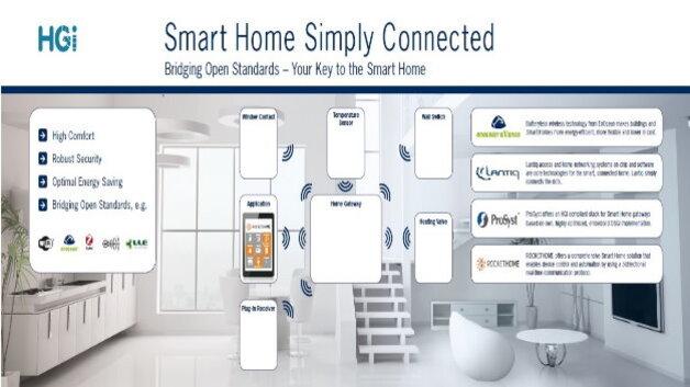hgi smart home gateway vereint verschiedene drahtlose. Black Bedroom Furniture Sets. Home Design Ideas