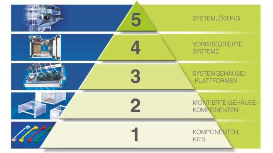 Die Integrationspyramide von Level 1 bis 5