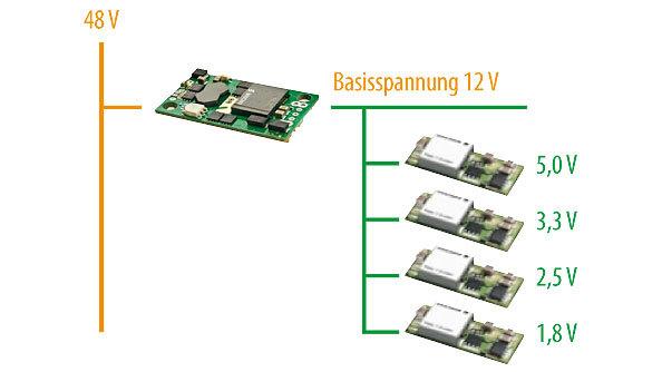 Bild 1. Intermediate Bus Architecture (IBA) mit 12 V Busspannung und POL-Wandlern