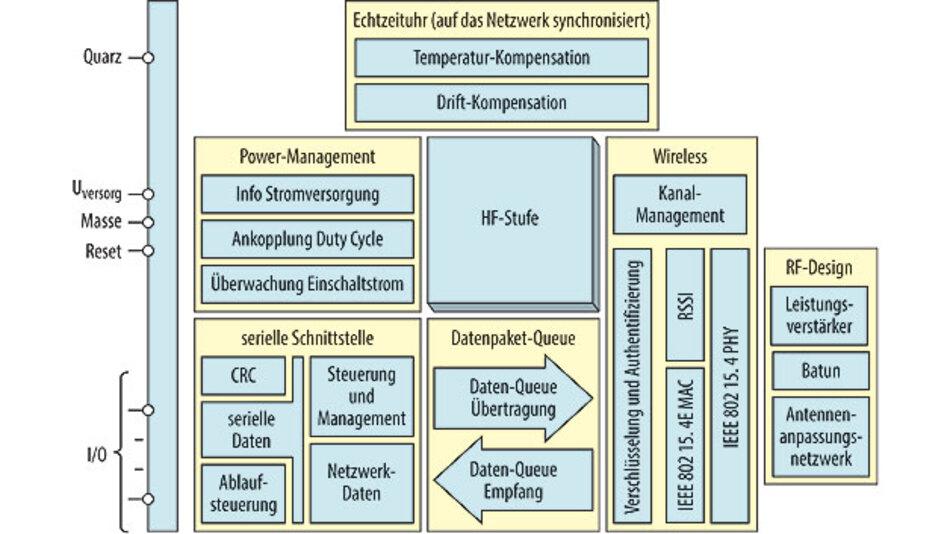 """Der """"Mote""""-Schaltkreis integriert die Schaltungsblöcke Power Mangement, Paket-Verarbeitung, """"Low Power""""-Funkschnittstelle, Leistungsverstärker mit Antennennetzwerk und Echtzeituhr mit Sychronisierung und ermöglicht so den Aufbau eines autonomen Netzwerkknotens in einem """"Mesh""""."""