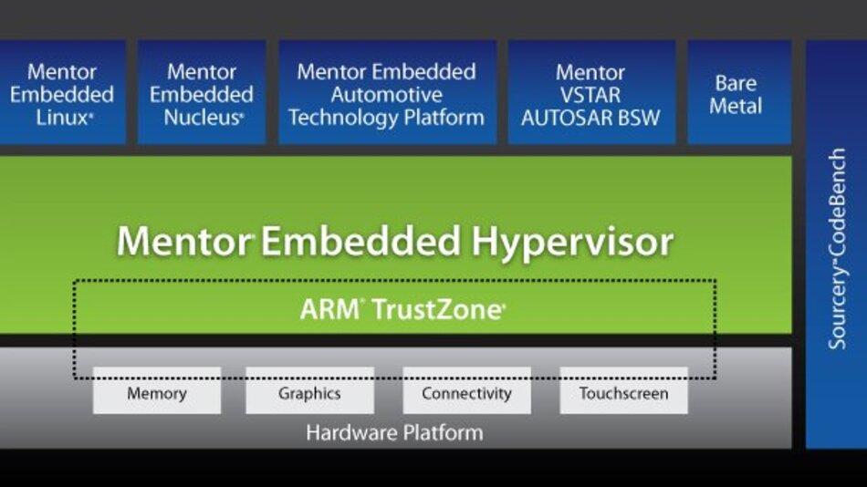 Hypervisor unterstützt die ARM TrustZone für Anwendungen, die Hardware-basierte Partitionierung von Ressourcen wie Speicher, Krypto-Blöcke und Tastatur/Bildschirme erfordern.