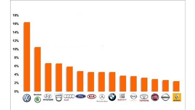Private Autokäufer, die 2013 die Marke gewechselt haben.
