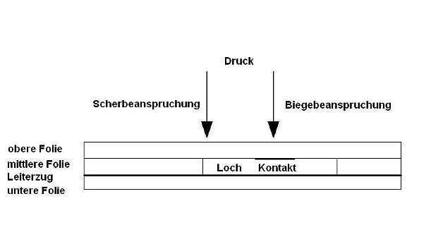 Bild 1: Schematischer Prinzipaufbau einer Folientastatur