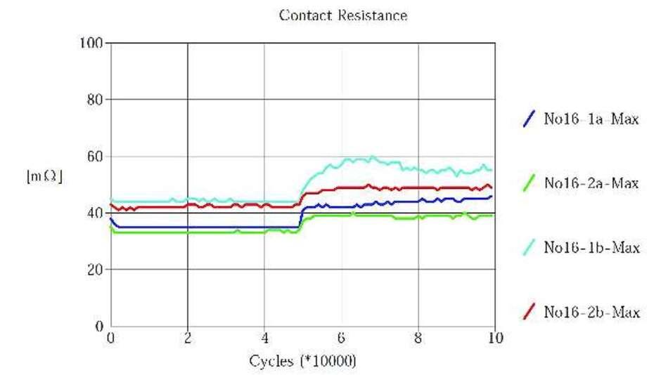 Bild 5: Kontaktwiderstand des TX-Relais mit Palladiumkontakten im gleichen Versuch wie Bild 4 - hier steigt der Widerstand deutlich geringer an