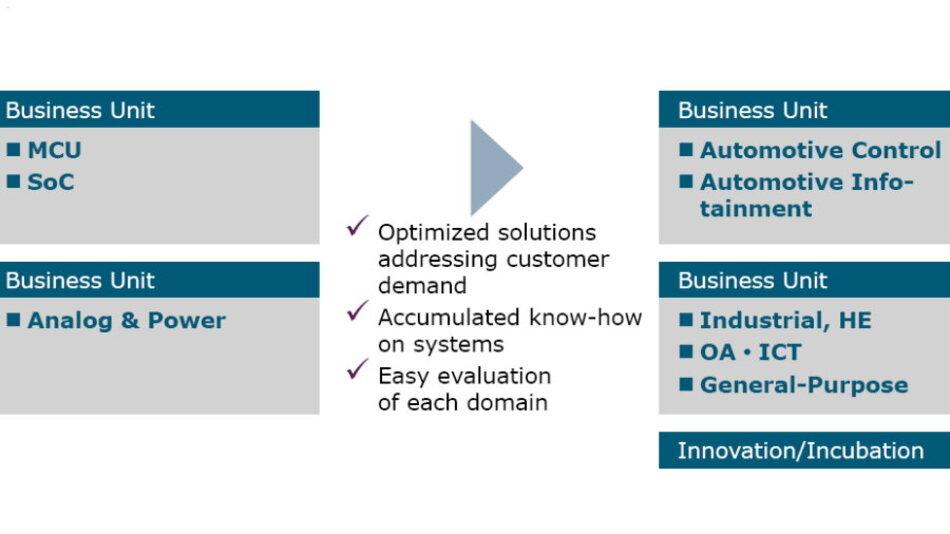 Die Geschäftsbereiche werden zukünftig nicht mehr nach Produkten, sondern Applikationen strukturiert.