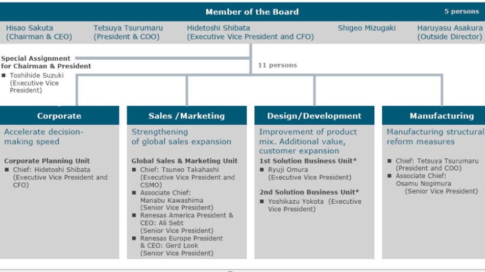 In der neuen Management-Struktur dürfen die Manager in Amerika und Europa unabhängig von der Firmenzentrale arbeiten.