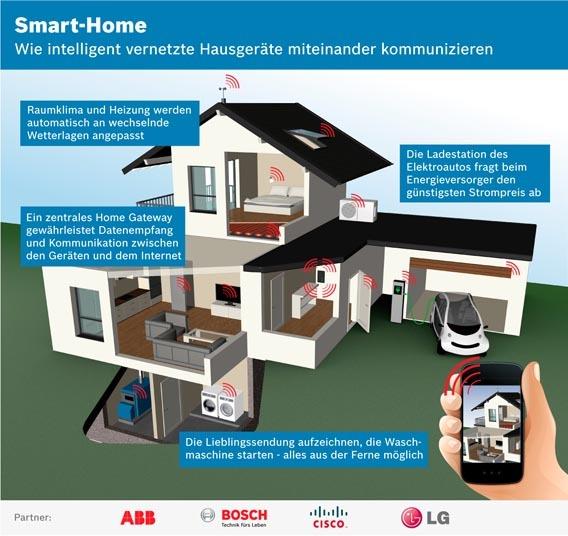 Für die Steuerungsfunktionen im Smart Home wollen Bosch, LG, Cisco und ABB einen gemeinsamen Standard entwerfen.